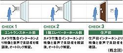 主な来訪者のアプローチ上の2ヶ所にオートロックシステムを採用しました。エントランスホール前にいる来訪者を住戸内のカラーモニター付インターホンで音声と映像で確認した後にオートロックを解錠。