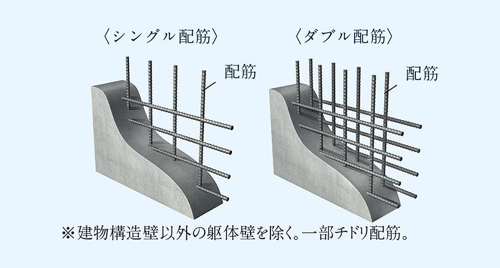ダブル配筋(建物の耐力壁は、配筋を2重に組むダブル配筋とし、躯体の強度を向上させています。※概念図)