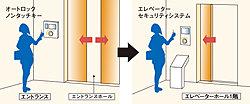 居住者は、ノンタッチキーを近づけてエレベーターを呼びます。来訪者は、来館を許可されたらエレベーターが迎えにきますが、訪問階しかボタンを押せません。