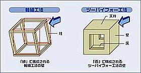 ツーバイフォー工法のイメージです。