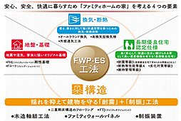 当社オリジナル工法「FWP-ES工法」を採用