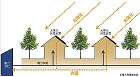 ◆全ての住戸で太陽光発電の導入と売電が可能な、日本初めての街