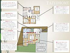 家族を紡ぐをテーマに設計されたプラン。家族の交流・安全・プライバシーを配慮した間取りをお作りしました。 (建物価格1450万円(税別)・建物面積106.23?)